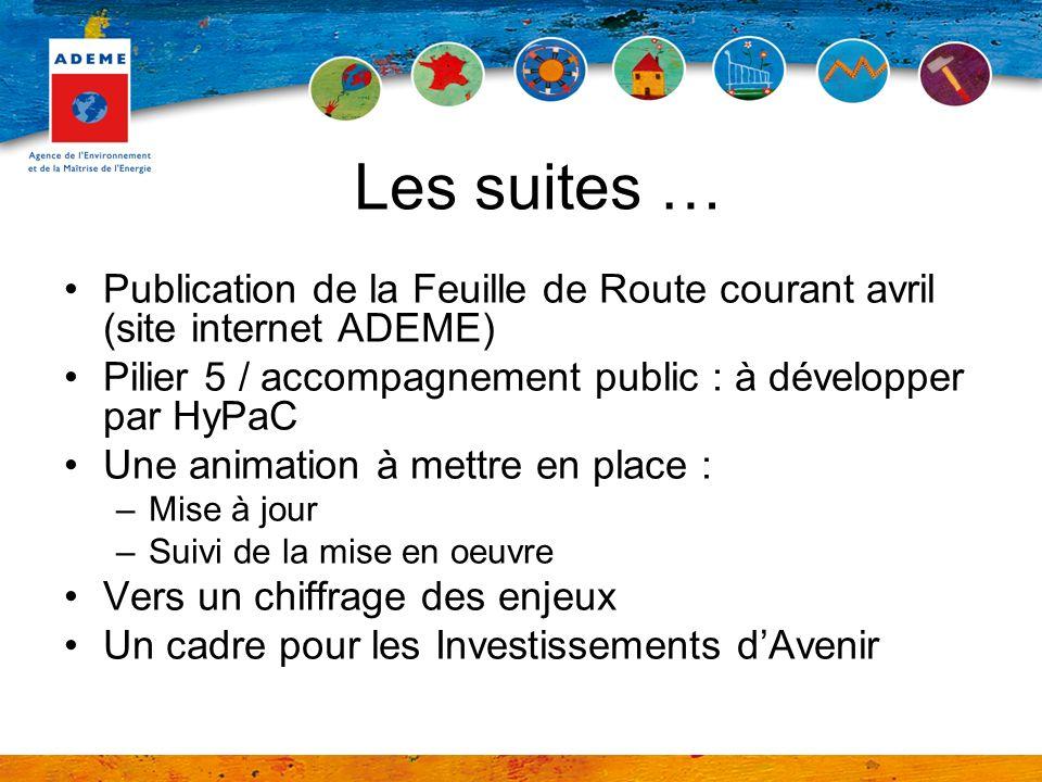 Les suites … Publication de la Feuille de Route courant avril (site internet ADEME) Pilier 5 / accompagnement public : à développer par HyPaC.