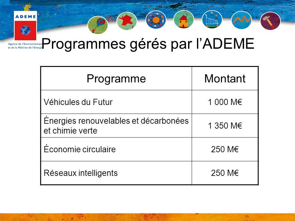Programmes gérés par l'ADEME