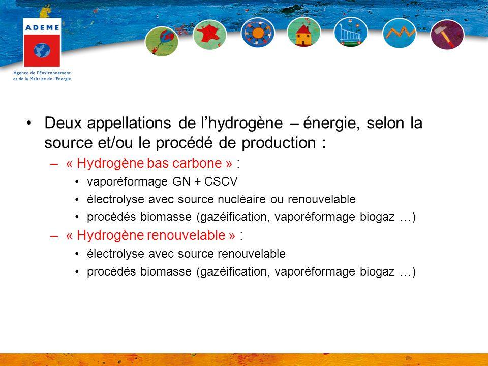 Deux appellations de l'hydrogène – énergie, selon la source et/ou le procédé de production :