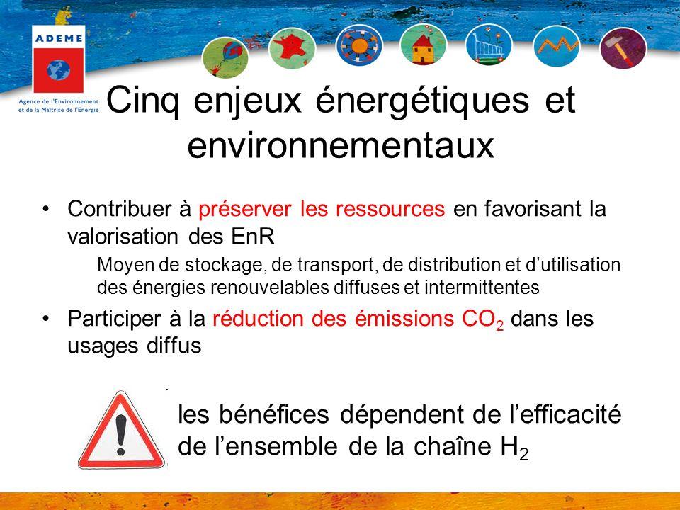 Cinq enjeux énergétiques et environnementaux