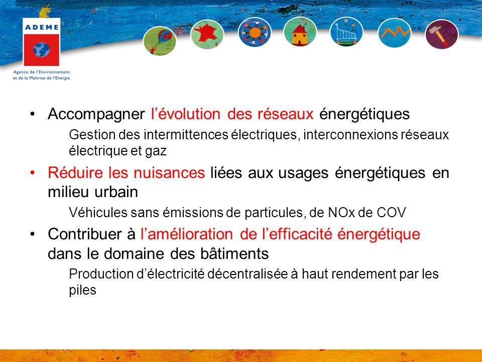 Accompagner l'évolution des réseaux énergétiques