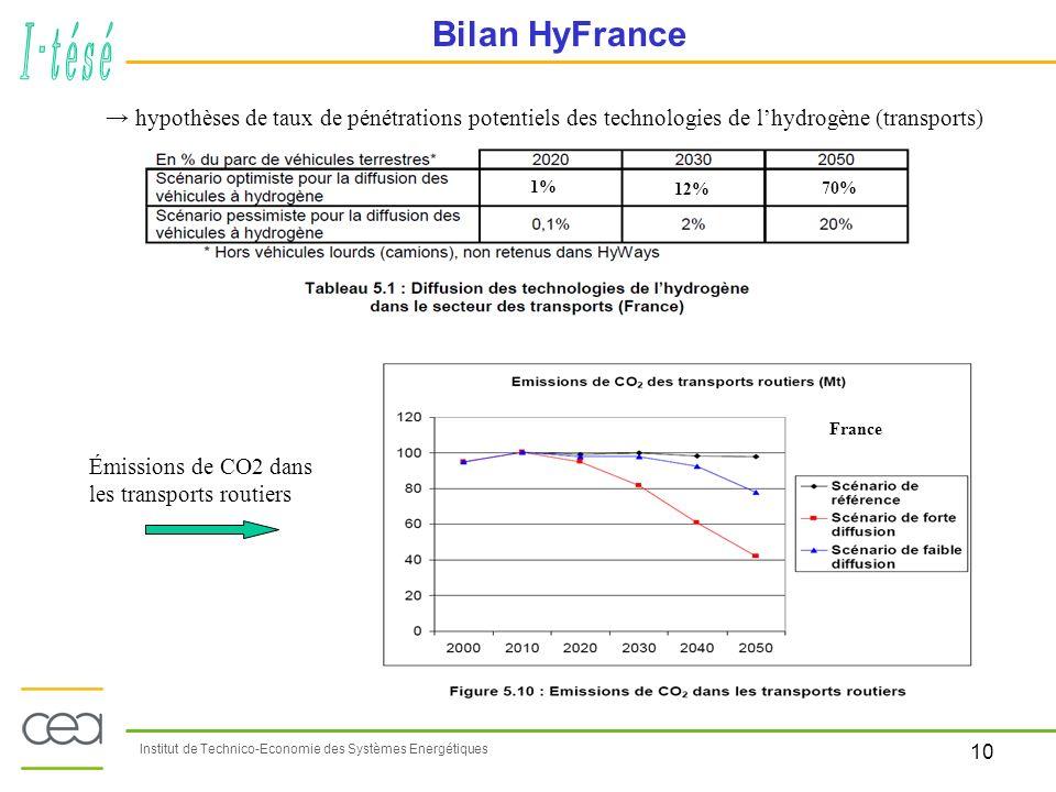Bilan HyFrance → hypothèses de taux de pénétrations potentiels des technologies de l'hydrogène (transports)
