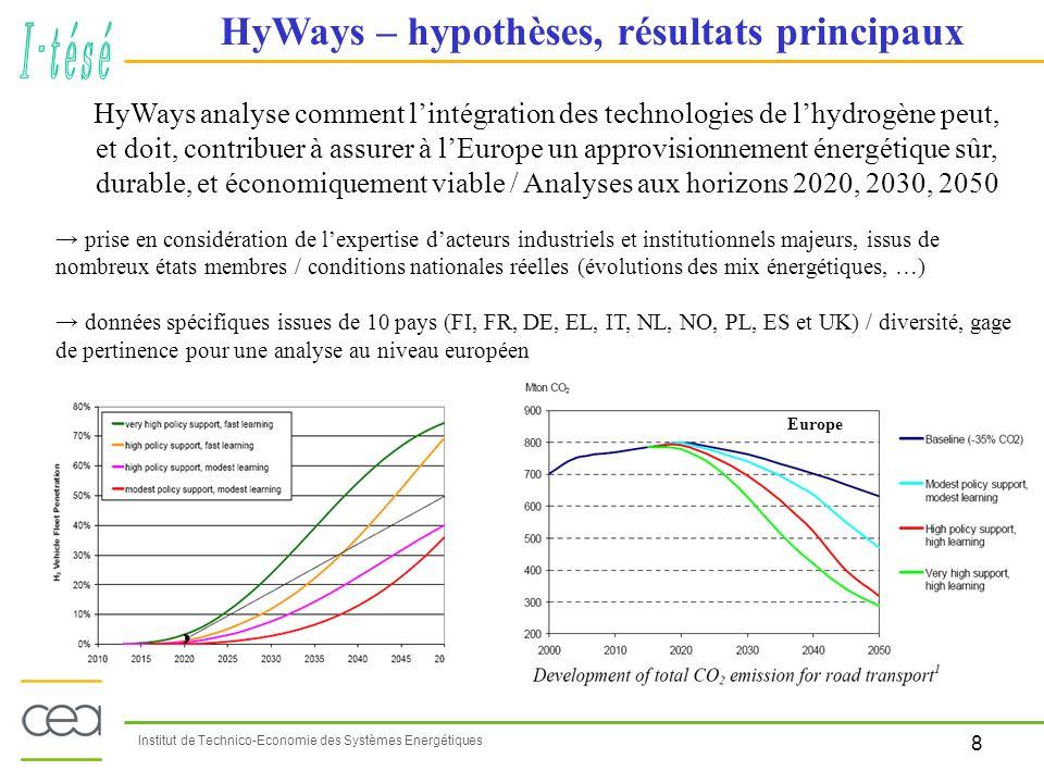 HyWays – hypothèses, résultats principaux
