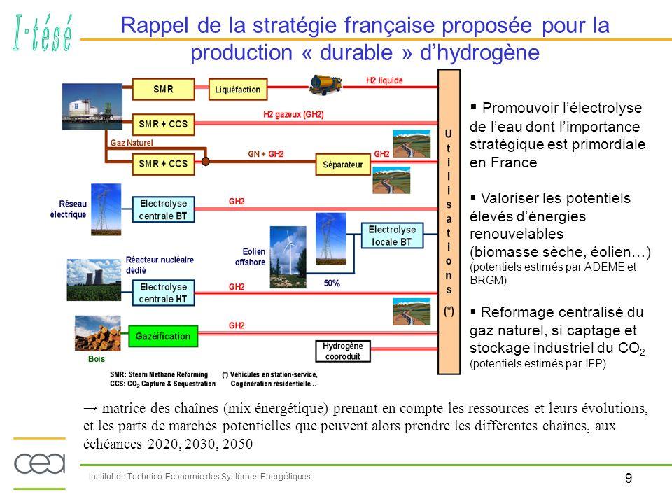 Rappel de la stratégie française proposée pour la production « durable » d'hydrogène