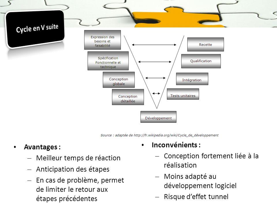 Cycle en V suiteInconvénients : Conception fortement liée à la réalisation. Moins adapté au développement logiciel.