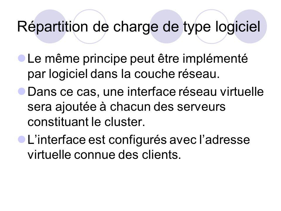 Répartition de charge de type logiciel
