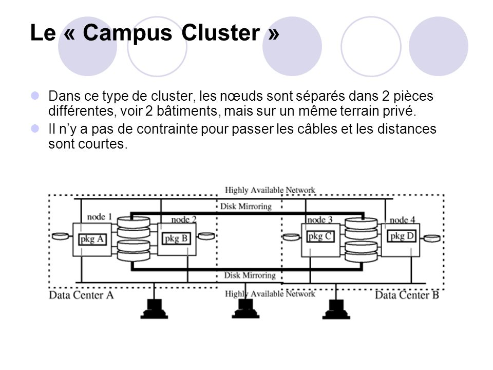 Le « Campus Cluster » Dans ce type de cluster, les nœuds sont séparés dans 2 pièces différentes, voir 2 bâtiments, mais sur un même terrain privé.