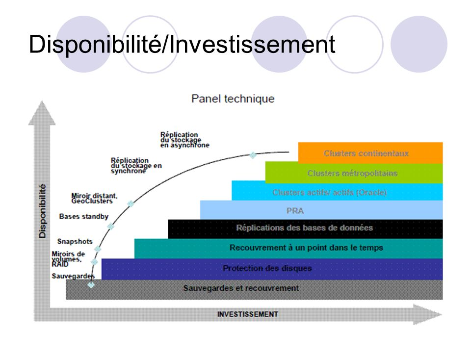 Disponibilité/Investissement