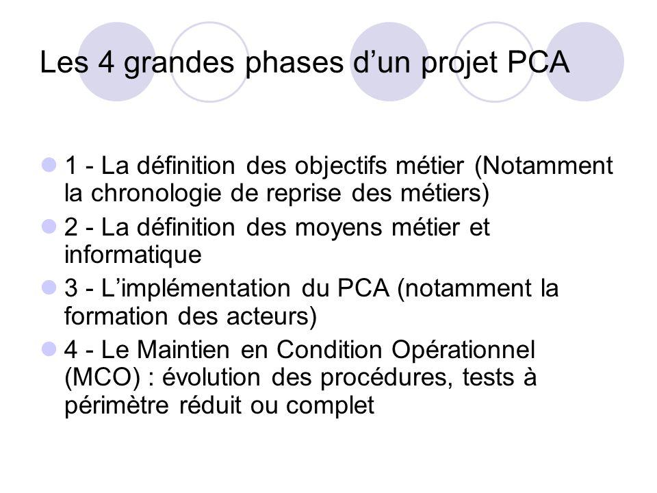 Les 4 grandes phases d'un projet PCA