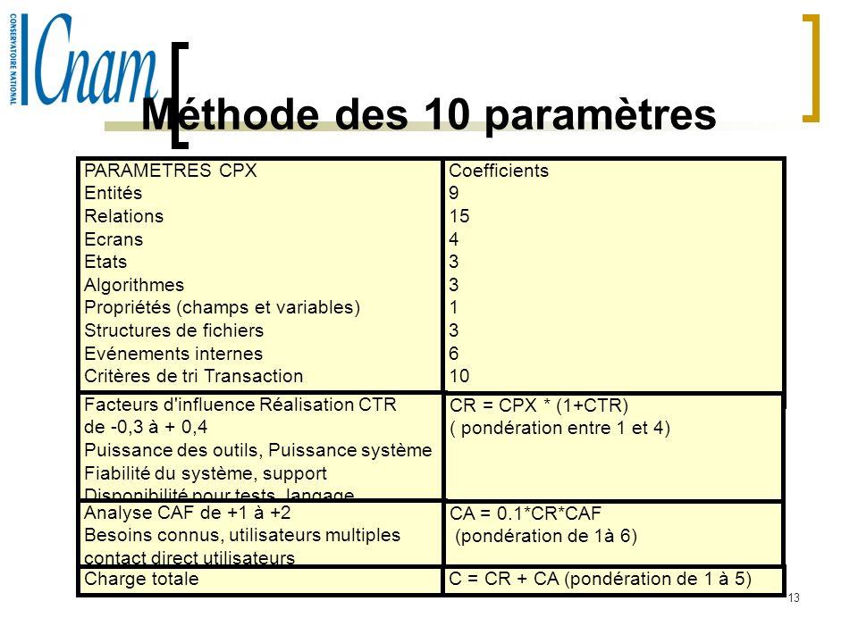 Méthode des 10 paramètres