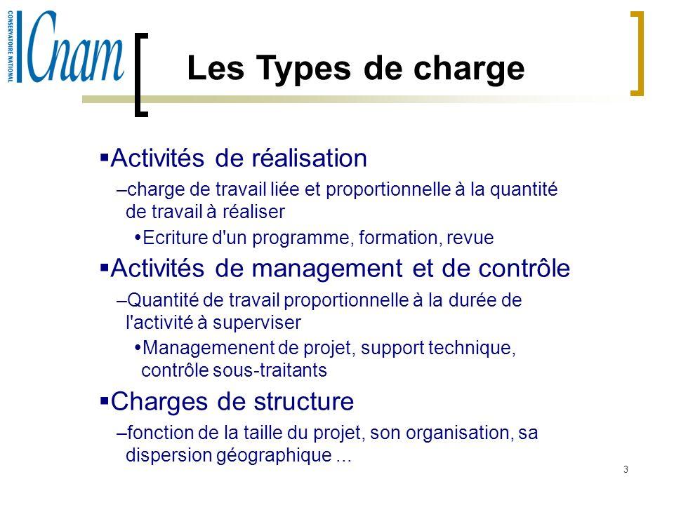 Les Types de charge Activités de réalisation