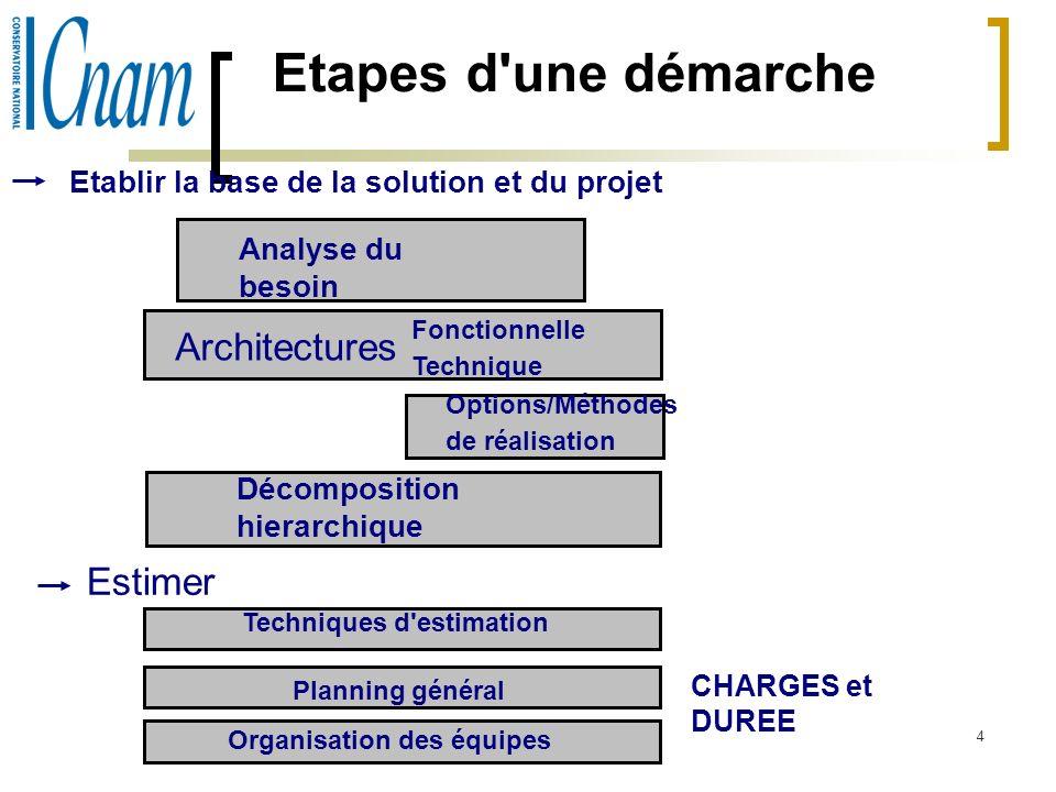 Etapes d une démarche Architectures Estimer