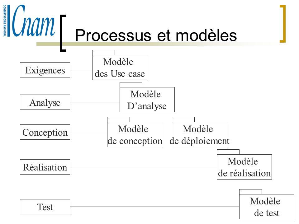 Processus et modèles Modèle des Use case Exigences Modèle D'analyse