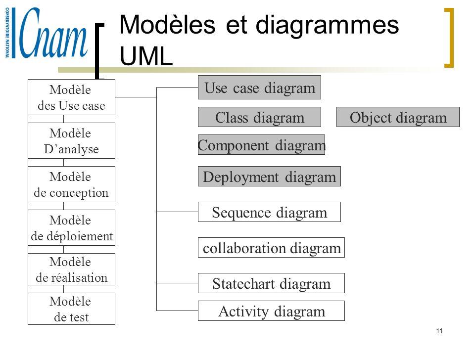 Modèles et diagrammes UML