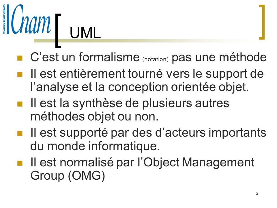 UML C'est un formalisme (notation) pas une méthode