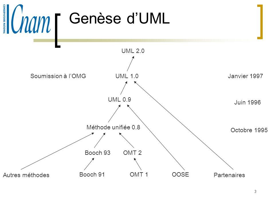 Genèse d'UML UML 2.0 Soumission à l'OMG UML 1.0 Janvier 1997 UML 0.9