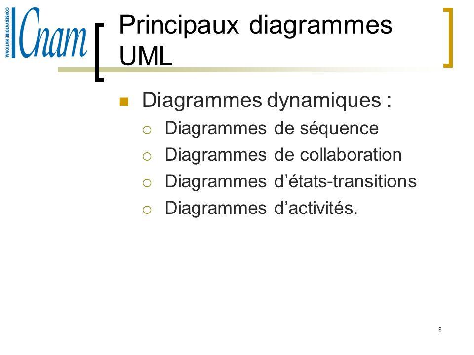 Principaux diagrammes UML