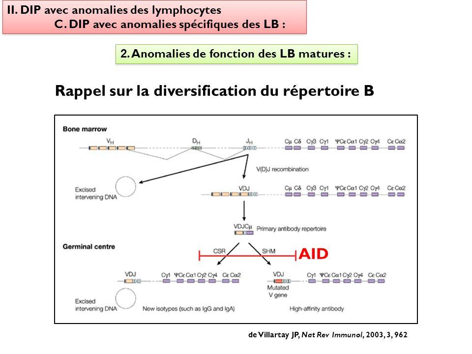 Rappel sur la diversification du répertoire B
