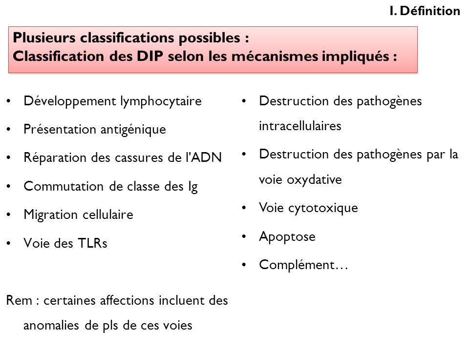 I. DéfinitionPlusieurs classifications possibles : Classification des DIP selon les mécanismes impliqués :