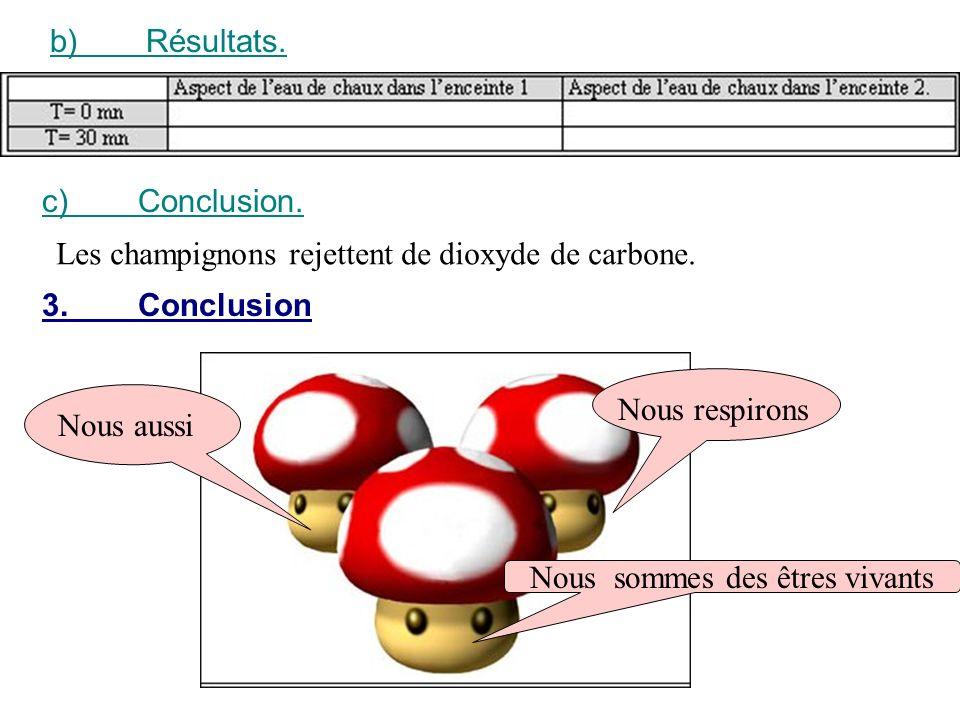 b) Résultats. c) Conclusion. Les champignons rejettent de dioxyde de carbone. 3. Conclusion. Nous respirons.