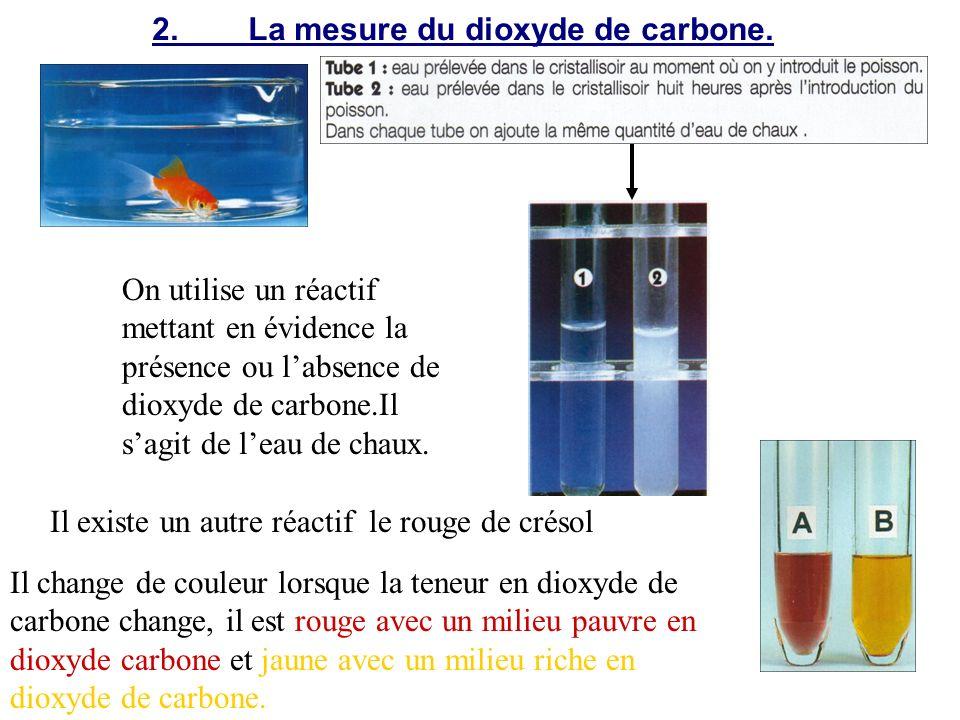 2. La mesure du dioxyde de carbone.