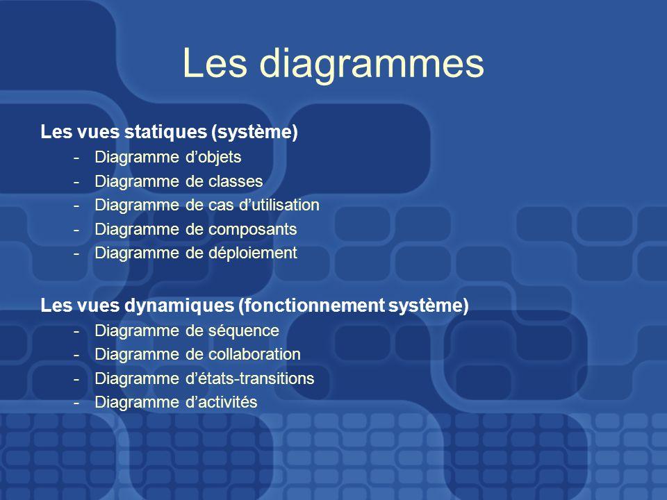 Les diagrammes Les vues statiques (système)
