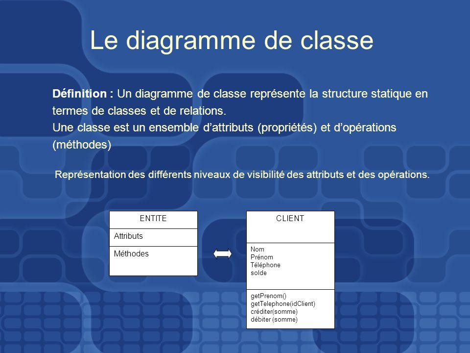 Le diagramme de classe Définition : Un diagramme de classe représente la structure statique en. termes de classes et de relations.
