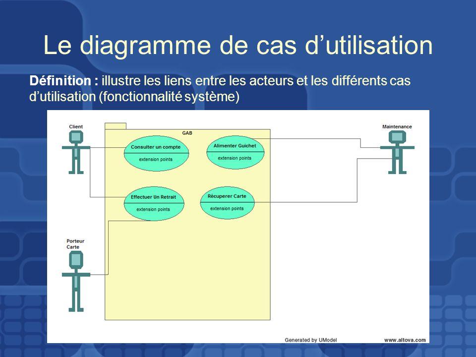 Le diagramme de cas d'utilisation