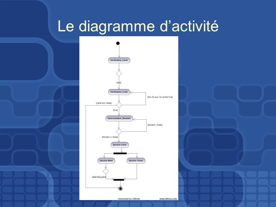 Le diagramme d'activité