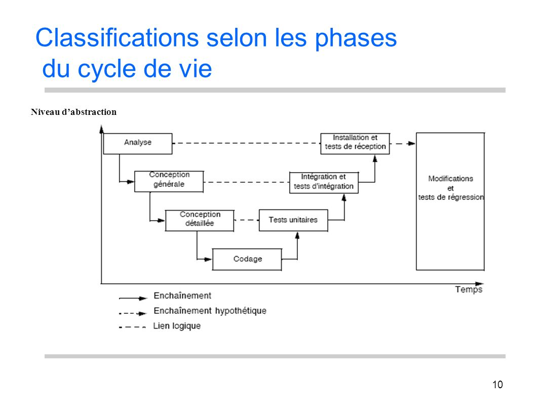 Classifications selon les phases du cycle de vie