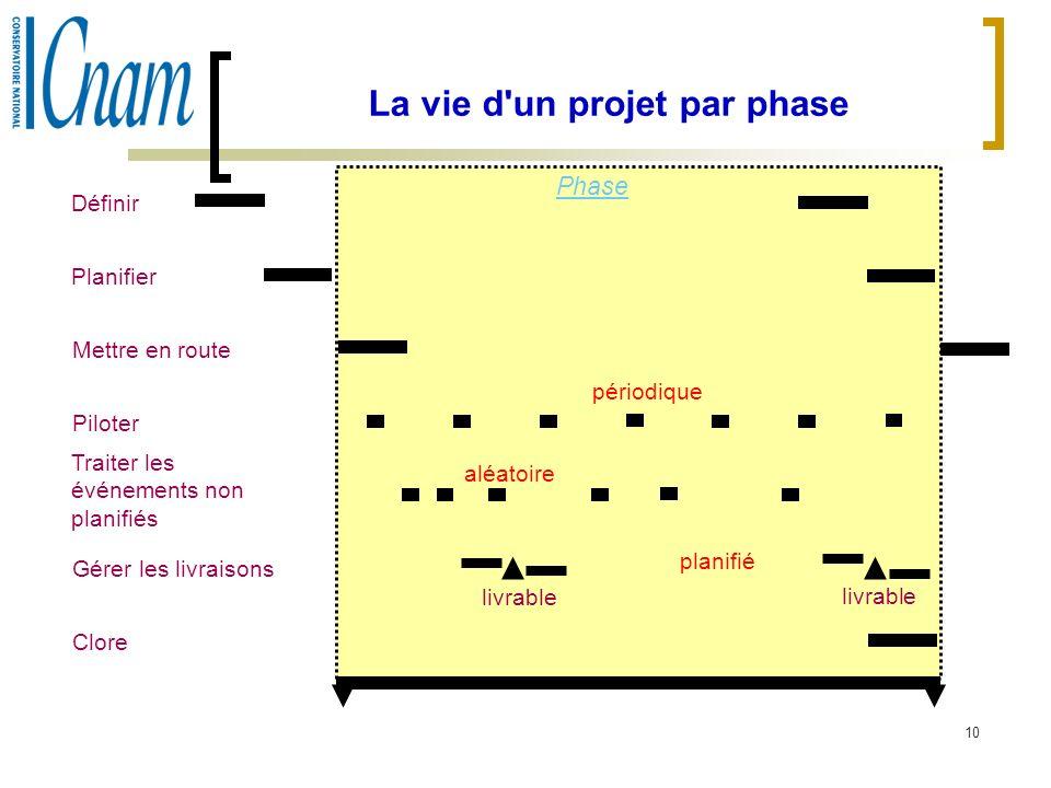 La vie d un projet par phase