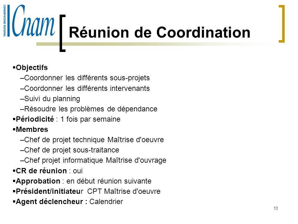 Réunion de Coordination