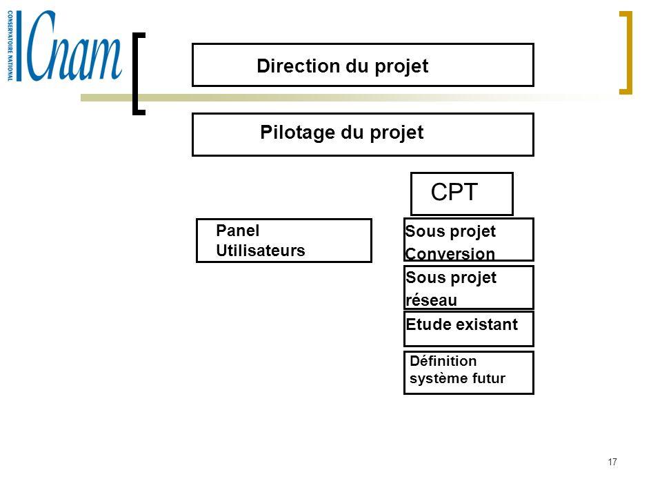 CPT Direction du projet Pilotage du projet Panel Utilisateurs