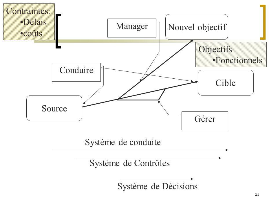 Contraintes:Délais. coûts. Nouvel objectif. Manager. Objectifs. Fonctionnels. Conduire. Cible. Source.