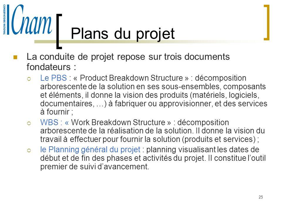Plans du projet La conduite de projet repose sur trois documents fondateurs :