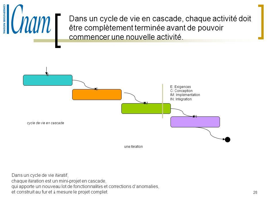 Dans un cycle de vie en cascade, chaque activité doit être complètement terminée avant de pouvoir commencer une nouvelle activité.