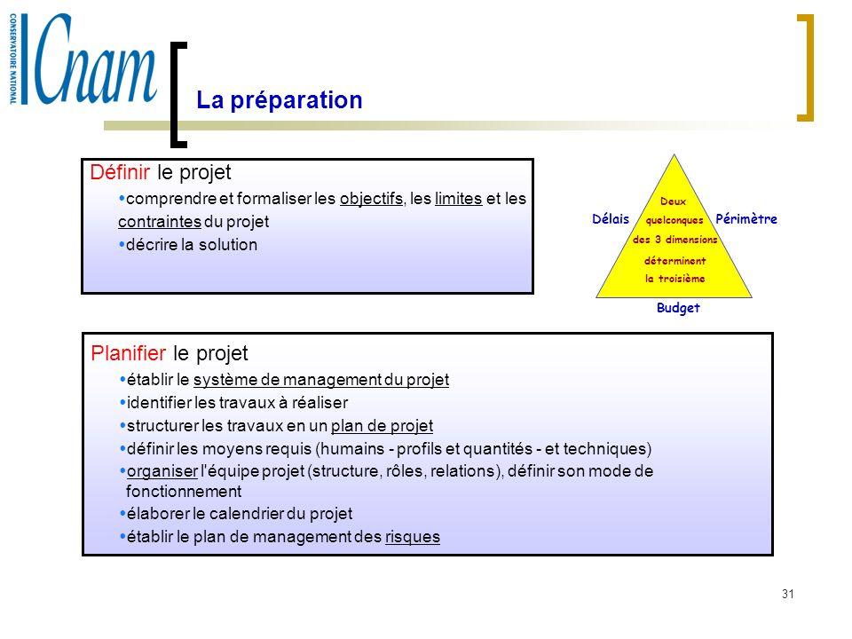 La préparationDéfinir le projet. comprendre et formaliser les objectifs, les limites et les. contraintes du projet.