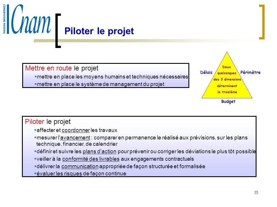Piloter le projet Mettre en route le projet. mettre en place les moyens humains et techniques nécessaires.