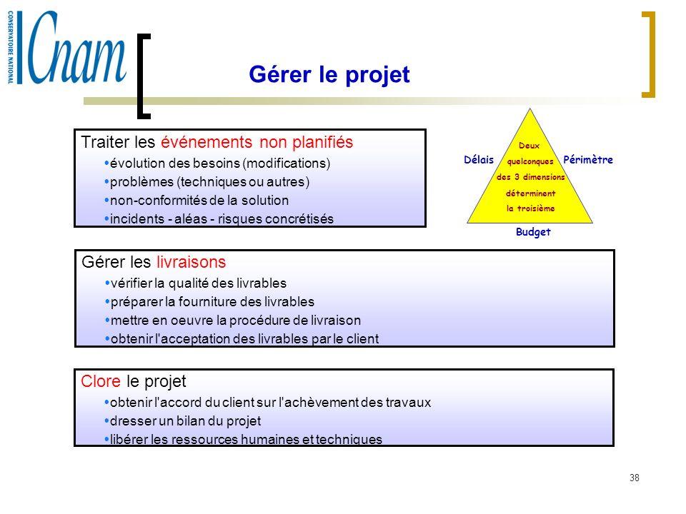 Gérer le projet Traiter les événements non planifiés. évolution des besoins (modifications) problèmes (techniques ou autres)