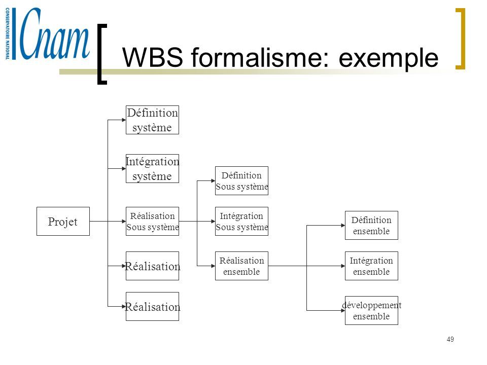WBS formalisme: exemple
