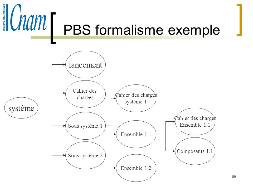 PBS formalisme exemple