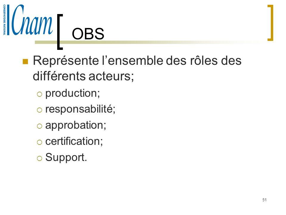 OBS Représente l'ensemble des rôles des différents acteurs;