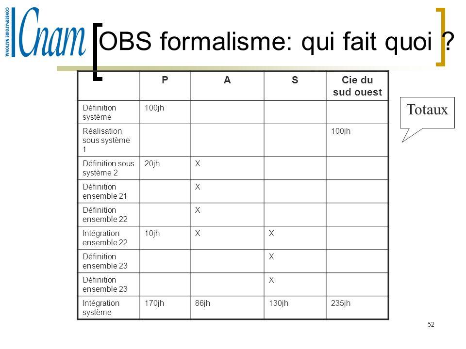 OBS formalisme: qui fait quoi