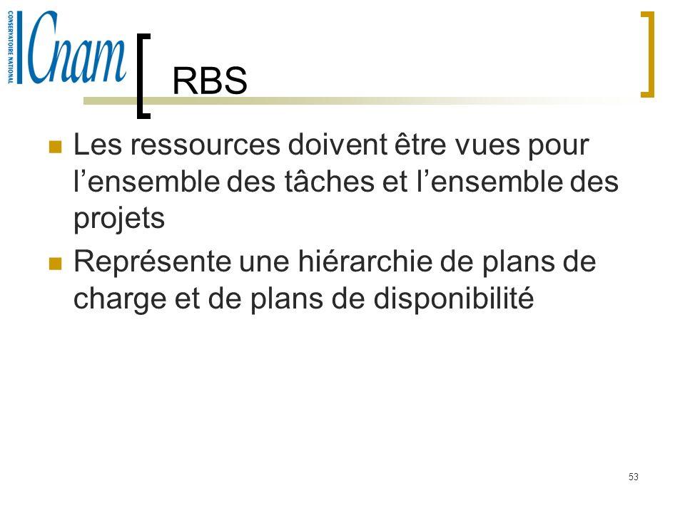 RBSLes ressources doivent être vues pour l'ensemble des tâches et l'ensemble des projets.