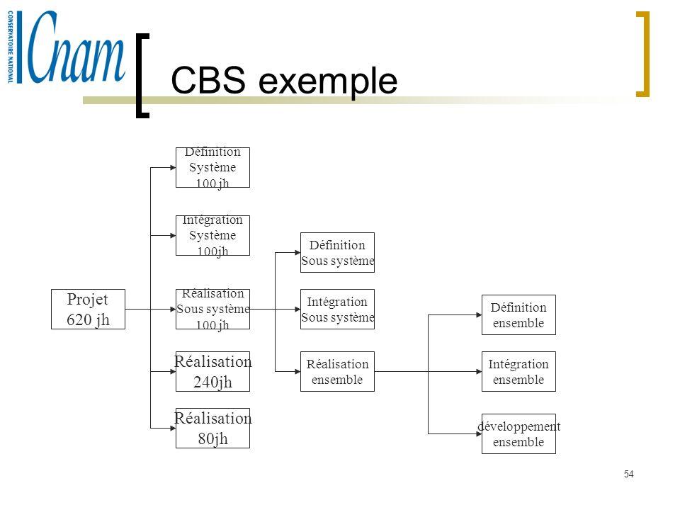 CBS exemple Projet 620 jh Réalisation 240jh Réalisation 80jh