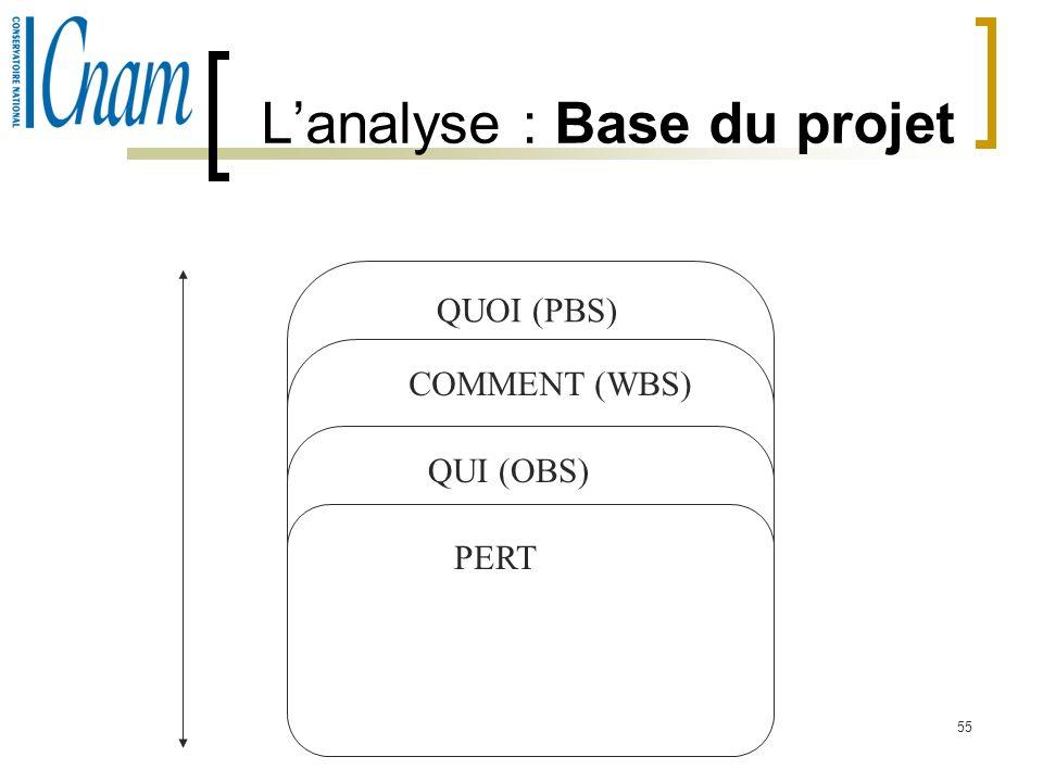 L'analyse : Base du projet