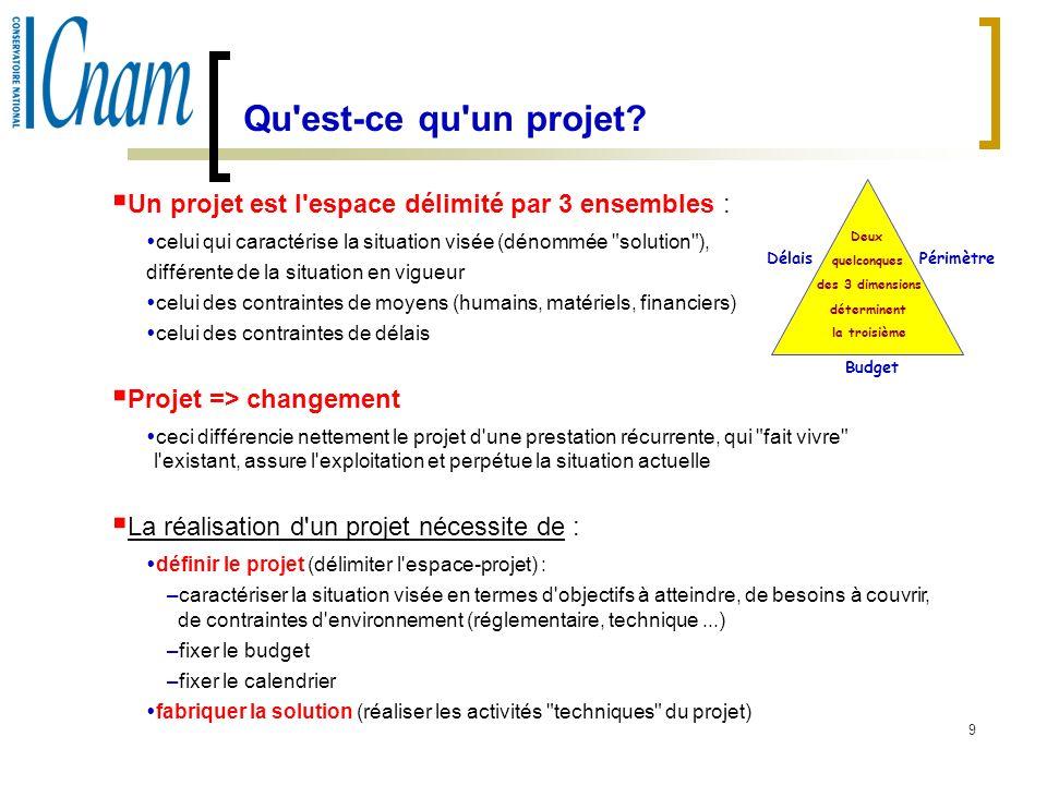 Qu est-ce qu un projet Un projet est l espace délimité par 3 ensembles : celui qui caractérise la situation visée (dénommée solution ),