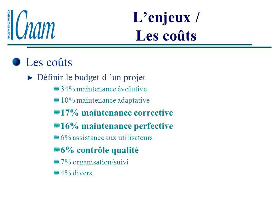 L'enjeux / Les coûts Les coûts Définir le budget d 'un projet