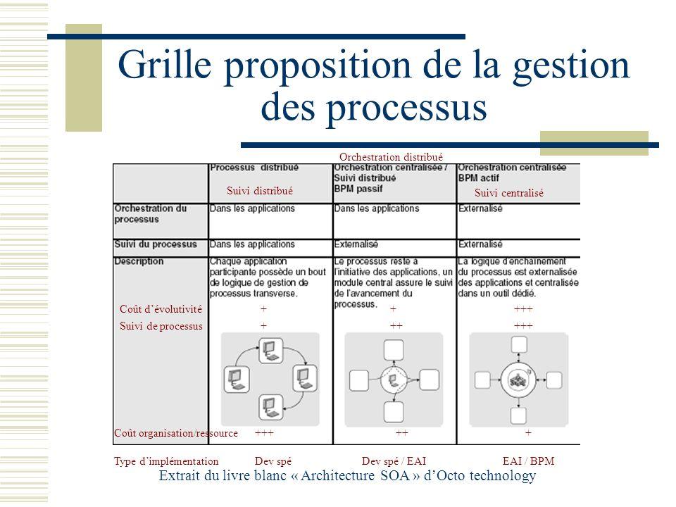 Grille proposition de la gestion des processus