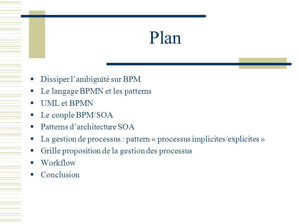 Plan Dissiper l'ambiguïté sur BPM Le langage BPMN et les patterns